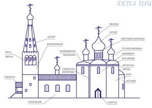 ustrojstvo_pravoslavnogo_hrama