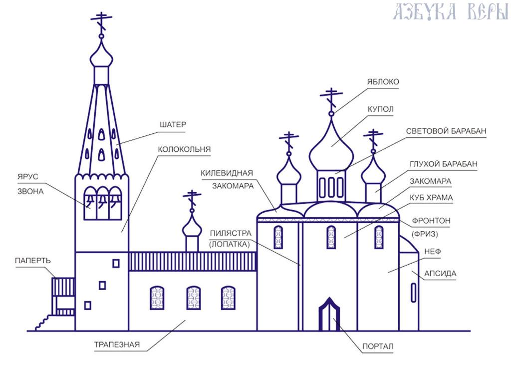 Знакомство С Храмовой Архтектурой Вдоу
