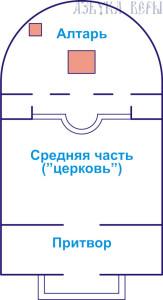 ustrojstvo_pravoslavnogo_hrama_iznutri_1
