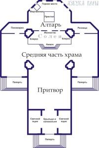 ustrojstvo_pravoslavnogo_hrama_iznutri_2